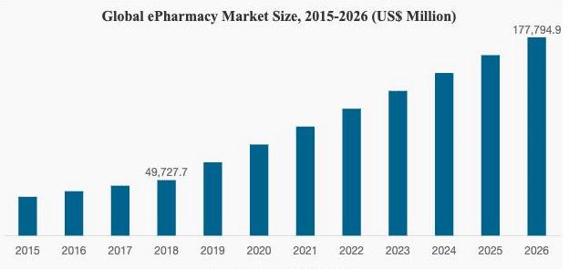 pharmacy app market