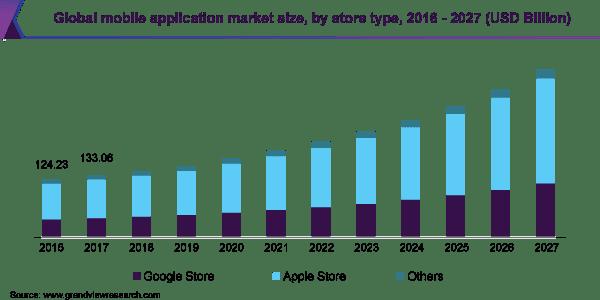 mobile app development market