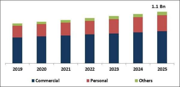 video editing app market size