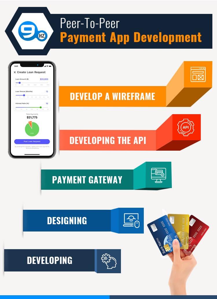 custom payment app development