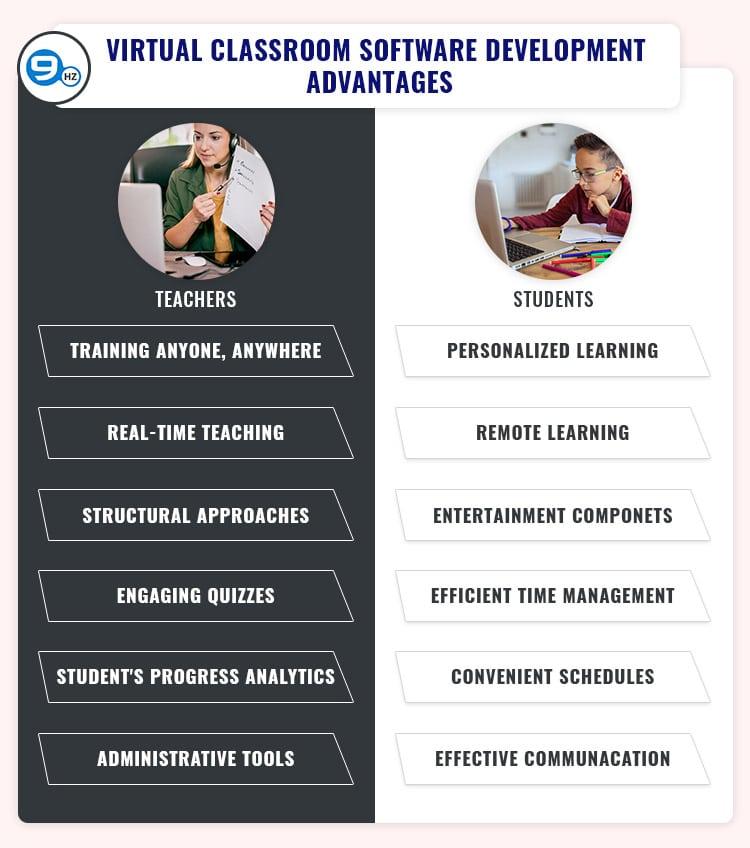 online teaching software benefits