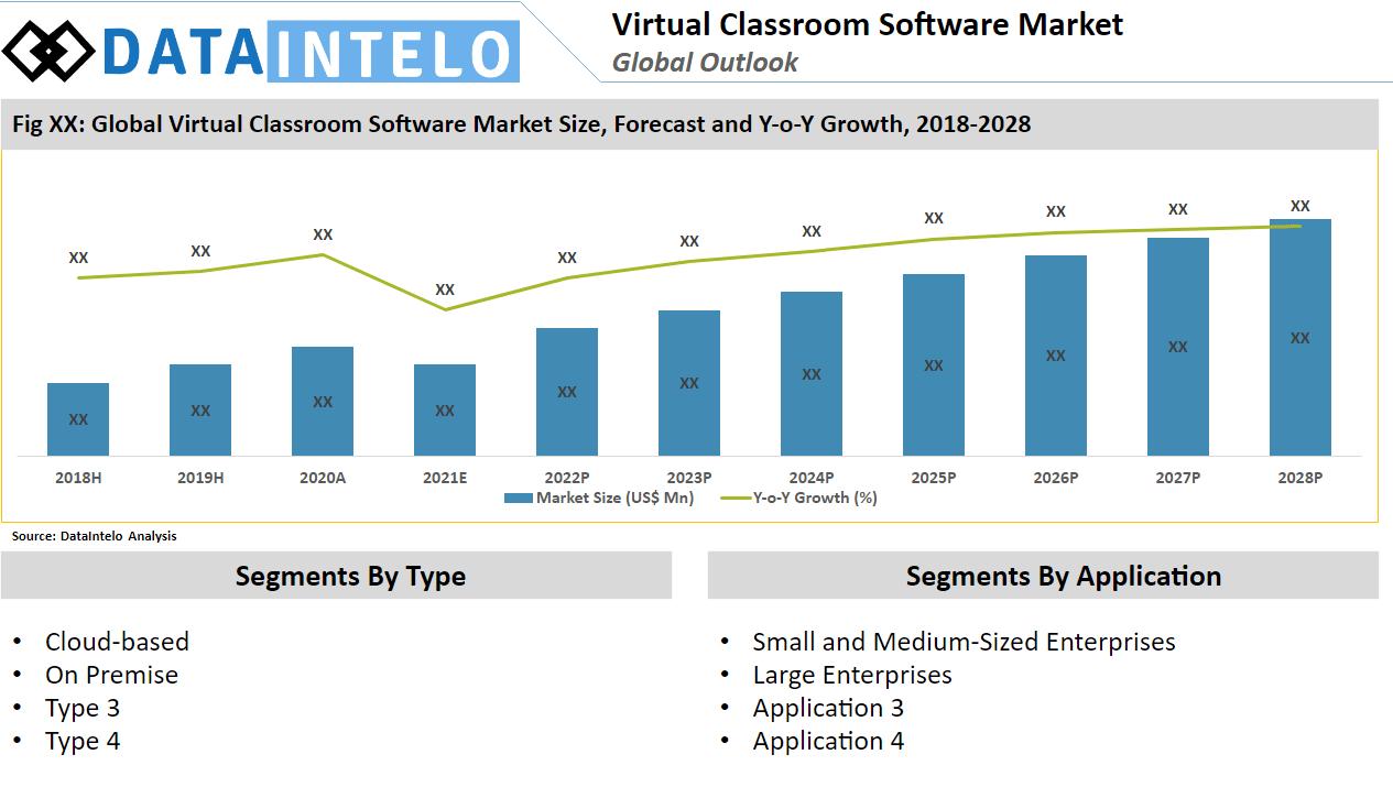 virtual classroom software development
