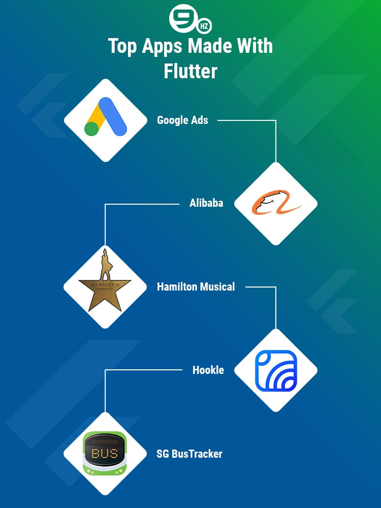 apps made with flutter