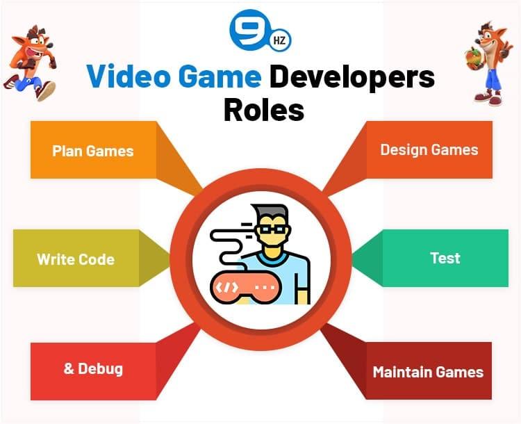 games developers