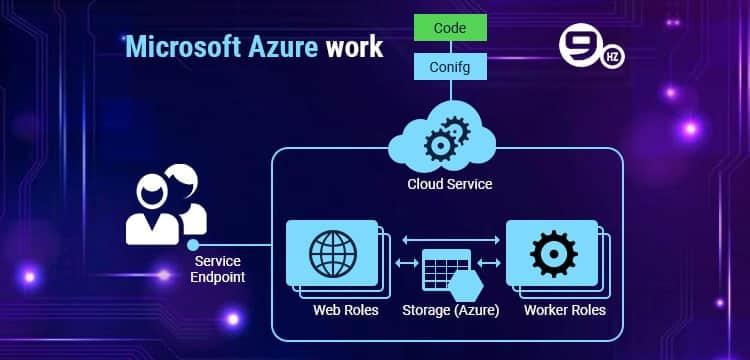 Microsoft Azure working