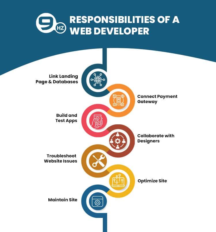 web developer responsibilities